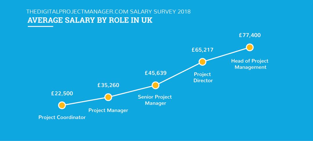 Digital project manager salary 2018 - united kingdom
