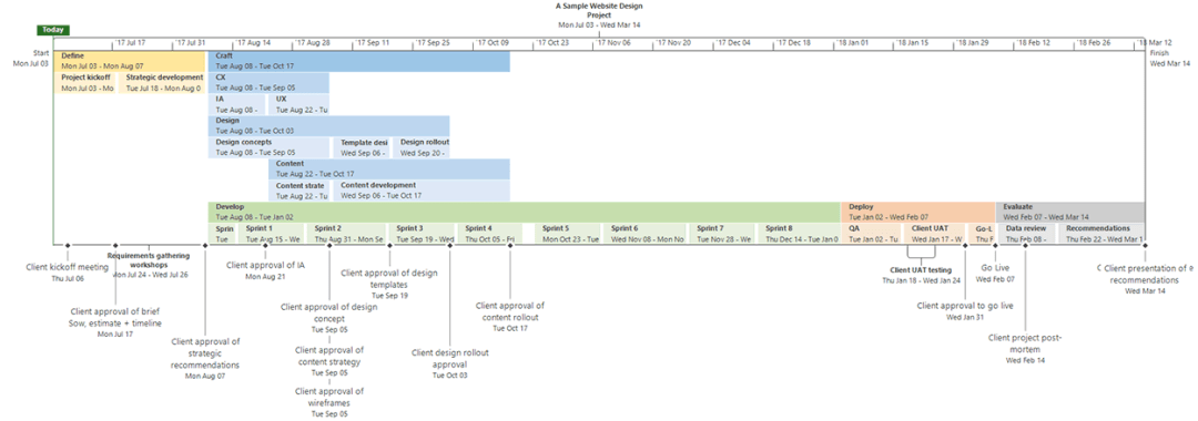 Sample project plan timeline of a website design on Microsoft Project