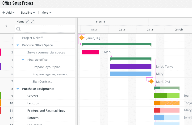 celoxis screenshot - microsoft project alternative for creating gantt charts