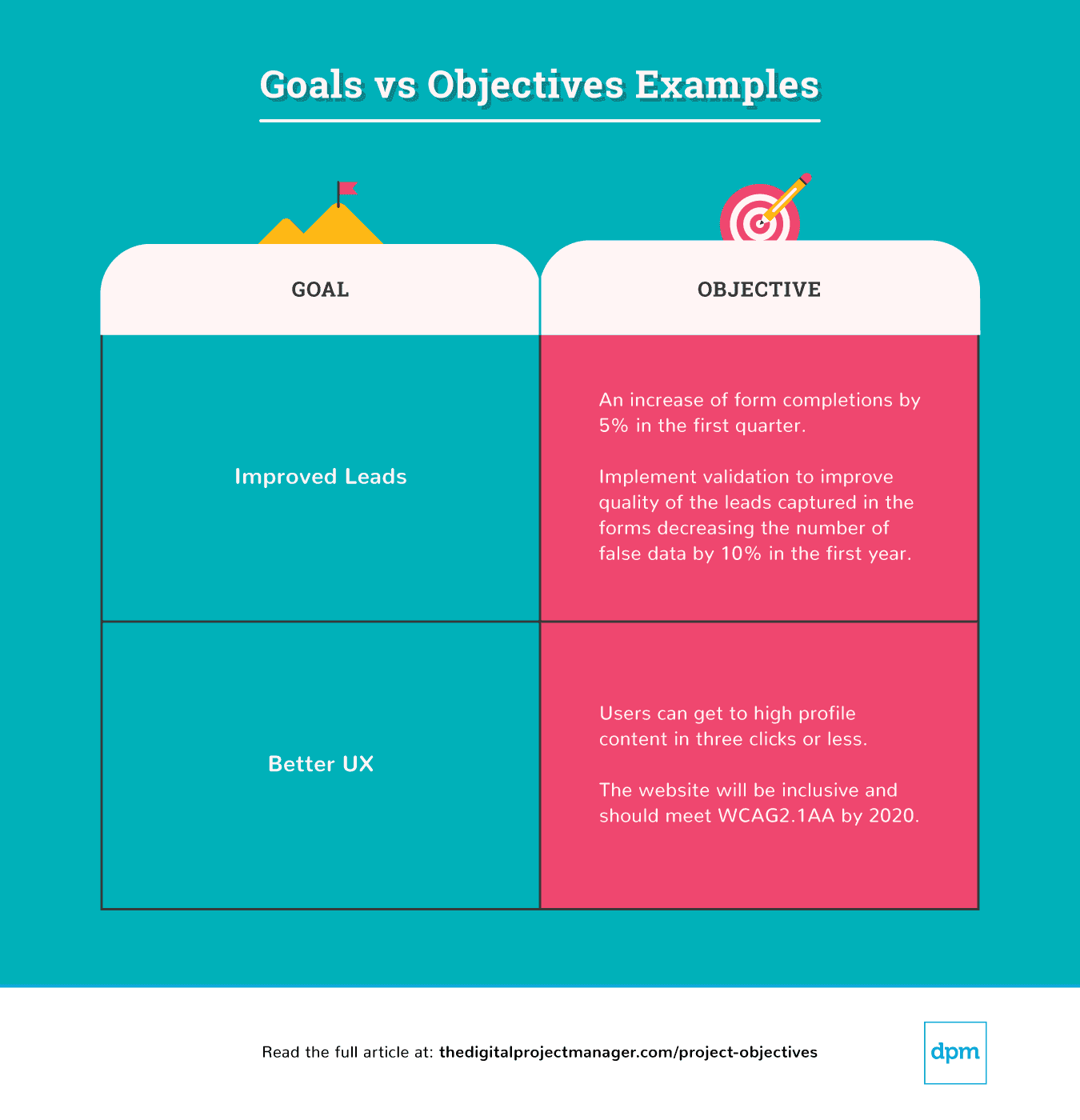 11 Project Objectives Examples Amp How To Write Them