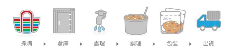 kitchenprocedure.jpg
