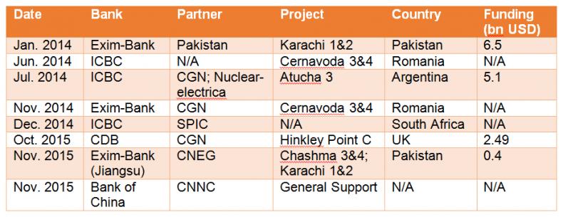 China tabla nuclear