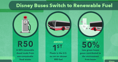 Renewable-Fuel wdw