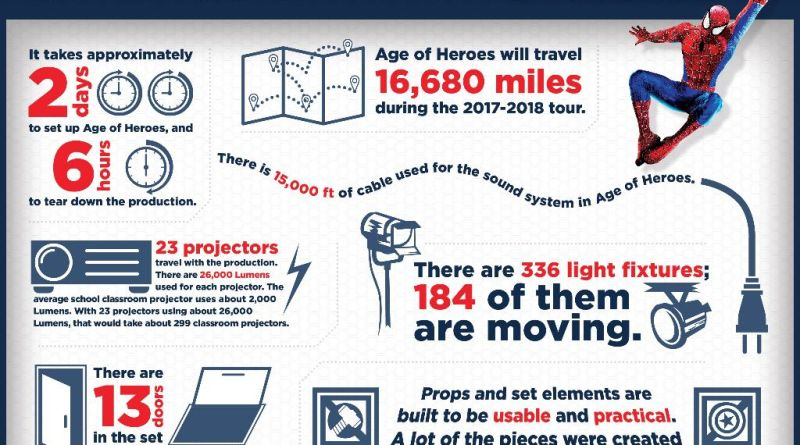Facts and Figures Infographic Marvel Universe Live
