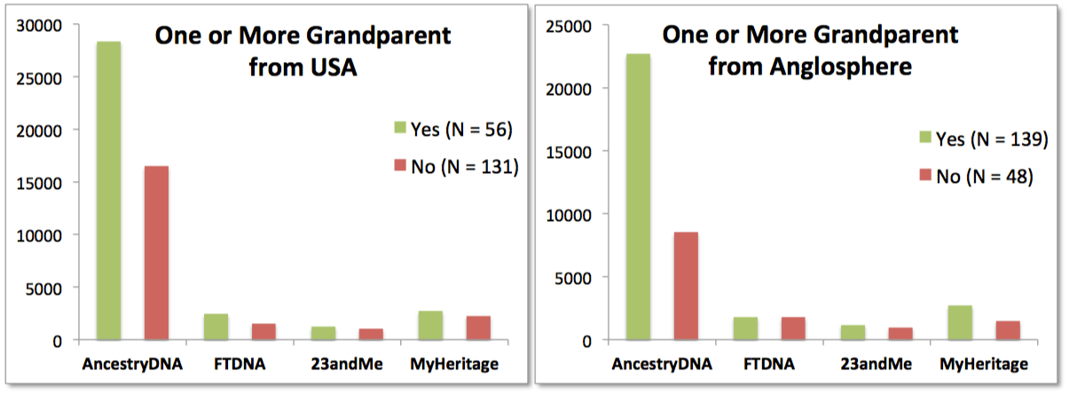 Which DNA Test Is Best Outside the US? – The DNA Geek