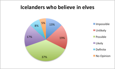 Pie chart depicting the percentages of Icelanders who still believe in elves. Image source: www.apetcher.wordpress.com
