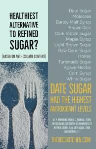healthiest alternative to refined sugar infographic