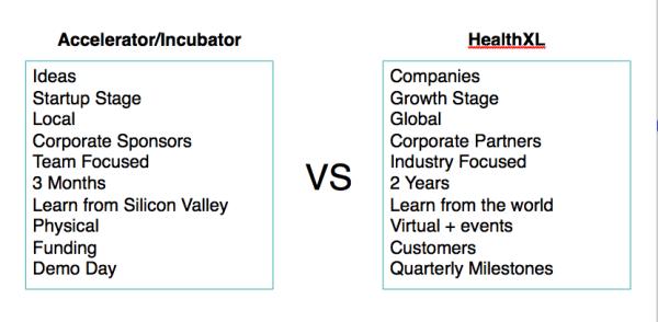 HXL Accelerator vs. HealthXL