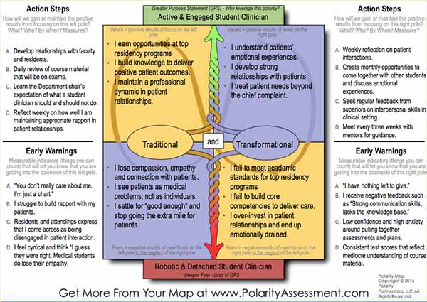 MedEd Polarity Map Screen Shot from Cary post (600 x 425)