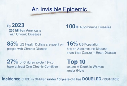 Slide with stats of Invisible Epidemic of Autoimmune Disease 447 x 302