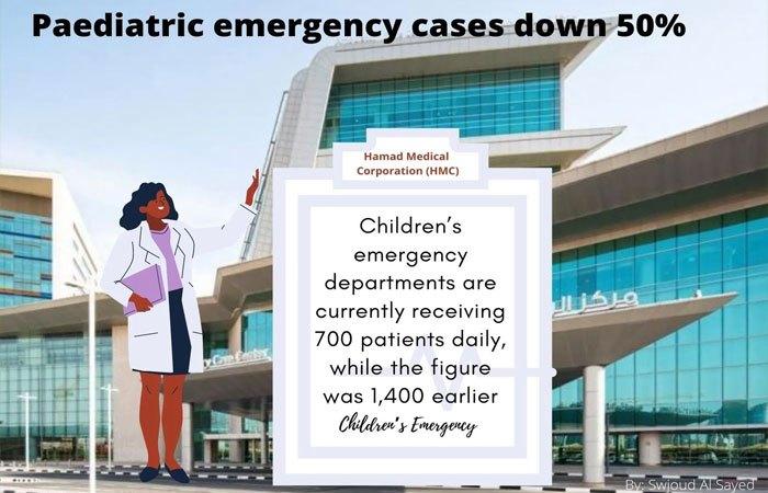 Paediatric emergency cases down 50 pc