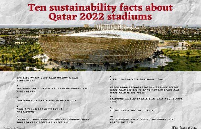 Ten sustainability facts about Qatar 2022 stadiums