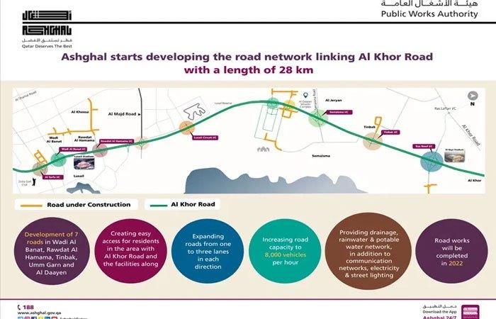 Al Khor Road with a length of 28 km