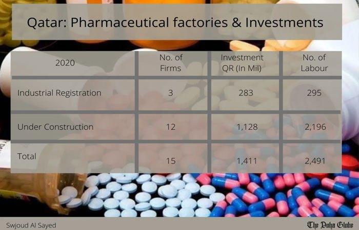 Qatar: Pharmaceutical factories & Investments