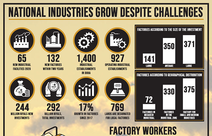 National industries grow despite challenges