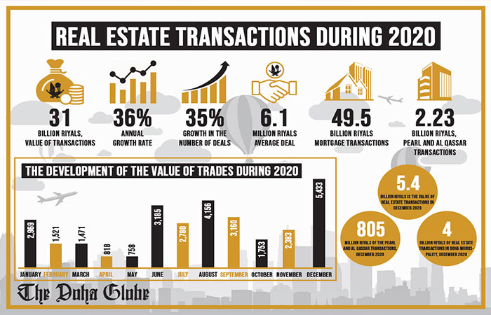 Real estate transactions during 2020
