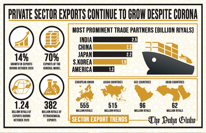 Private sector exports continue to grow despite Corona