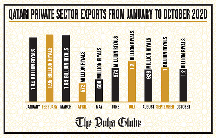 Qatari private sector exports from January to October 2020