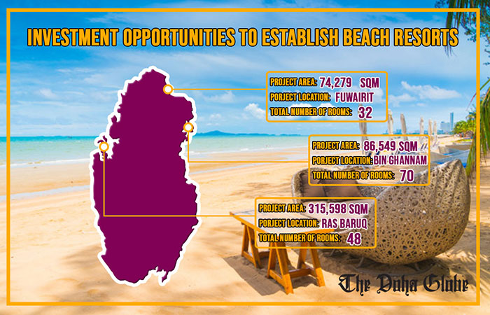 Investment opportunities to establish beach resorts