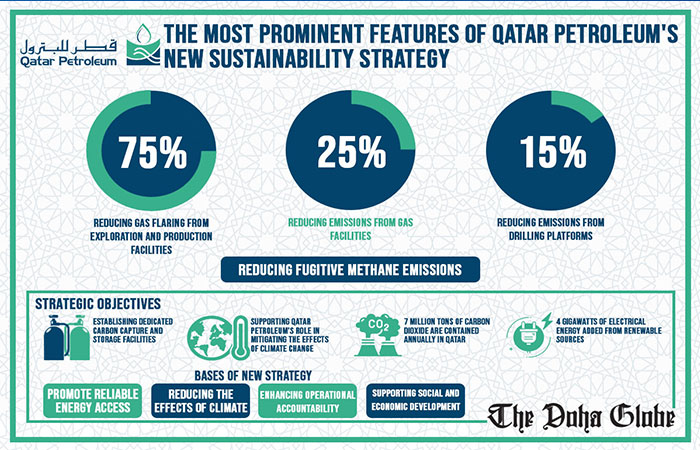 Prominent features of Qatar Petroleum's new sustainability strategy