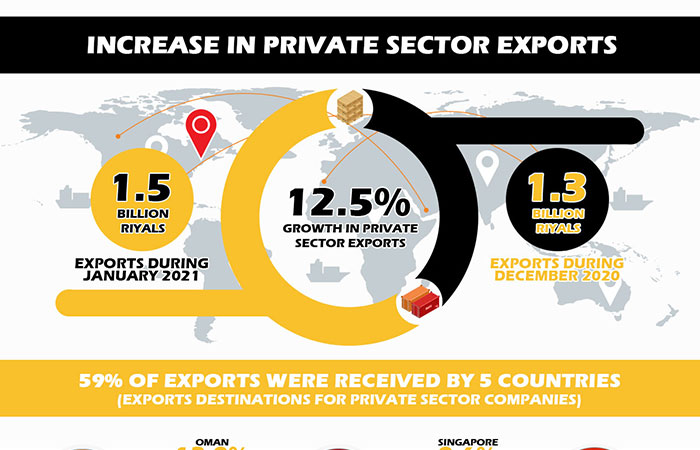 Increase in private sector exports