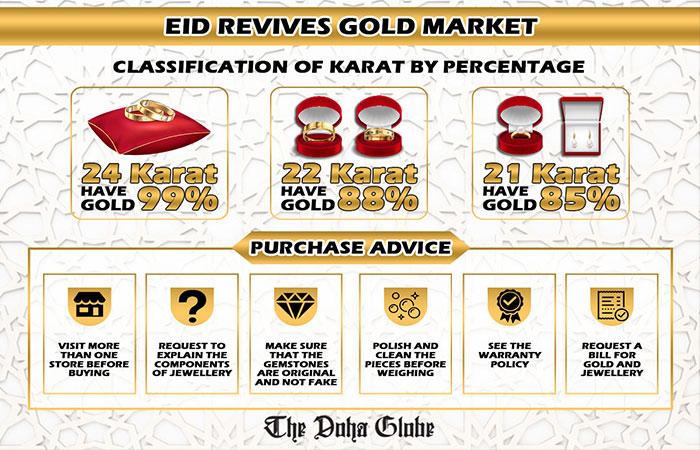 Eid revives gold market