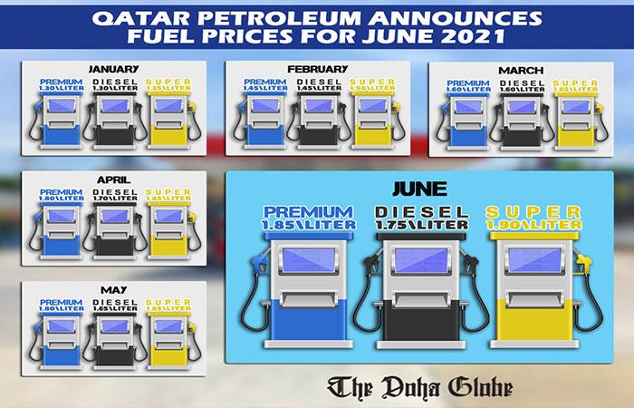 Qatar Petroleum announces fuel prices for June 2021
