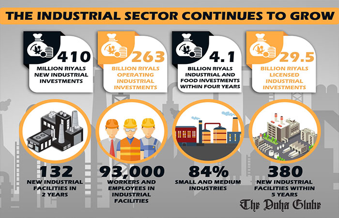 The industrial sector continues to grow