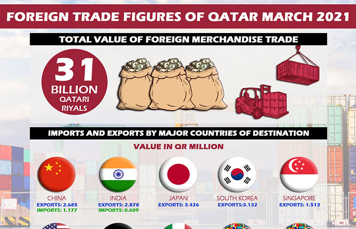 Foreign trade figures of Qatar March 2021