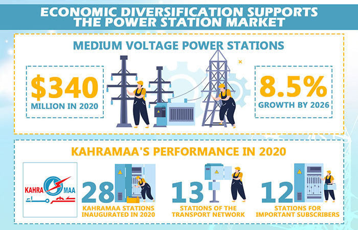 Economic diversification supports the power station market