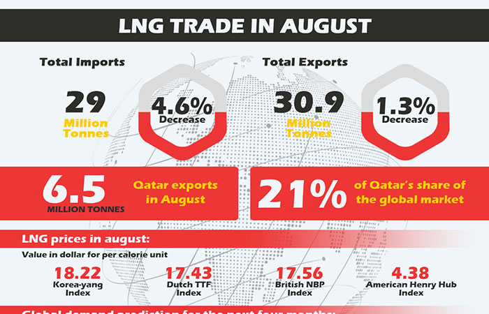 LNG Trade in August