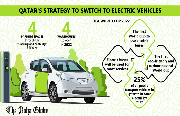 Qatar strategy to switch to electric vehicles