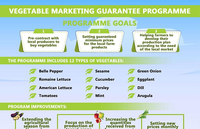 Vegetable marketing guarantee programme
