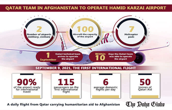Qatar team in Afghanistan to operate Hamid Karzai airport