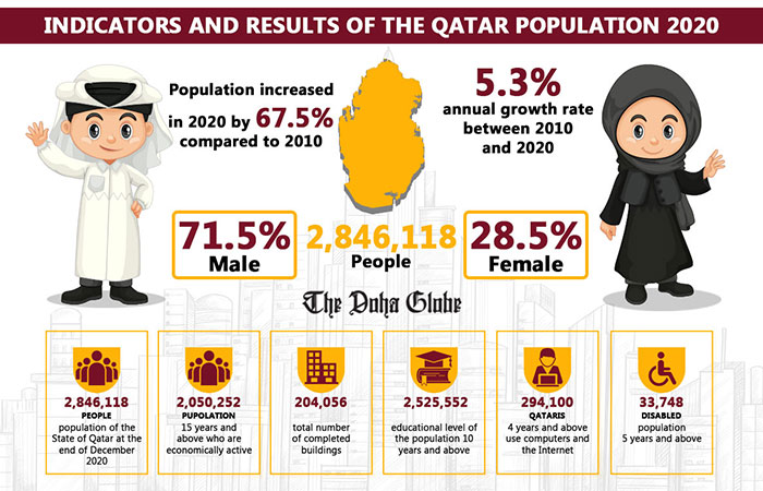 Indicators and results of the Qatar population 2020