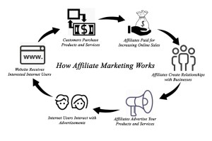 Affiliate Marketing (HOW IT WORKS)  thedoublethink