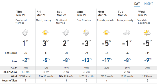 Pickering 7-day forecast