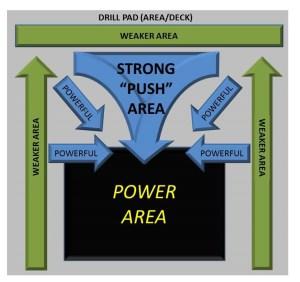 Drill Area Diagram