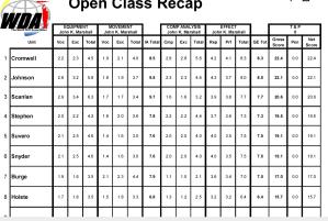 MIODC14-1 Score Recap