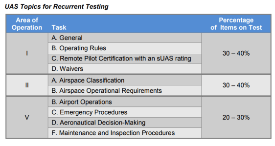 recertification process faa recurrent testing answers drone test