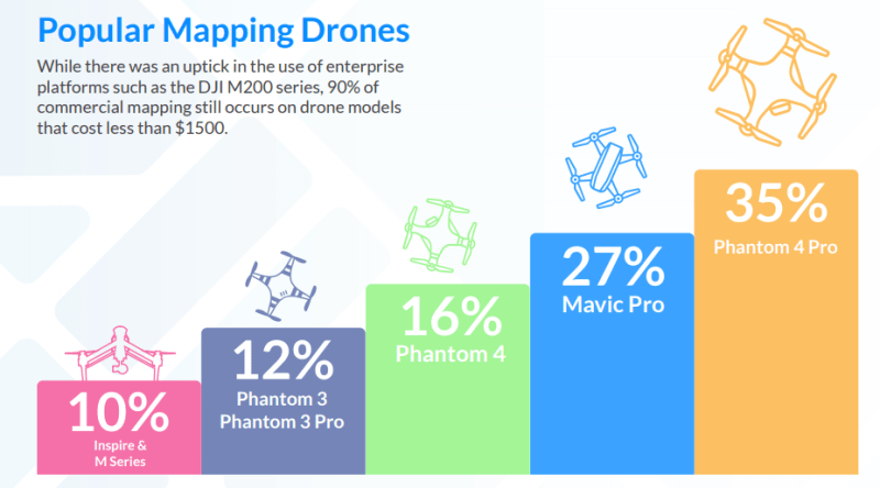 DroneDeploy mapping drones most popular DJI most popular drones for mapping