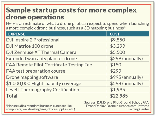 drone operation business costs