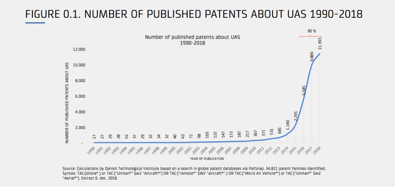 drone patents