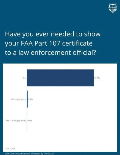 Part 107 certificate  law enforcement show