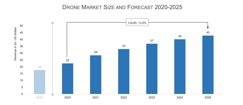 drone market size and forecast 2020-2025 drone industry insights