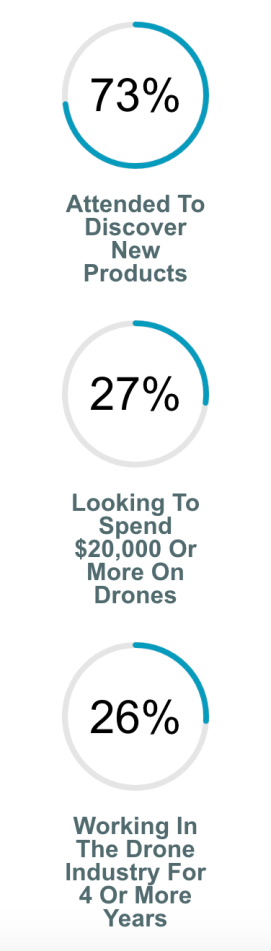 Interdrone who attends drone conferences 73% of drone conference attendees say they attend to discover new products