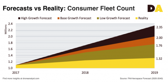 2019 growth FAA forecast consumer drone fleet