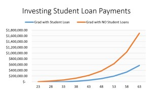 Investing Student Loan Payments