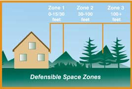 Defensible Space Zones Diagram