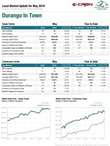 durango in town real estate statistics
